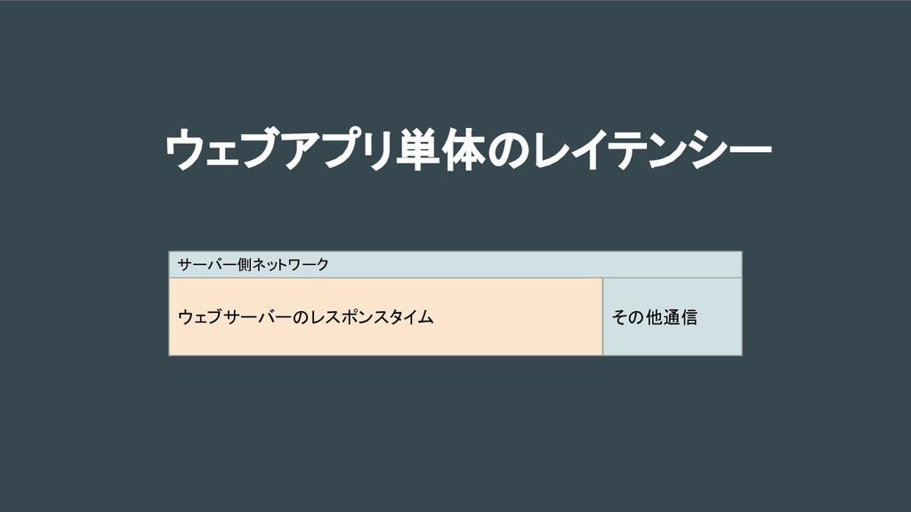 ウェブアプリ単体のレイテンシー サーバー側ネットワーク ウェブサーバーのレスポンスタイム その...