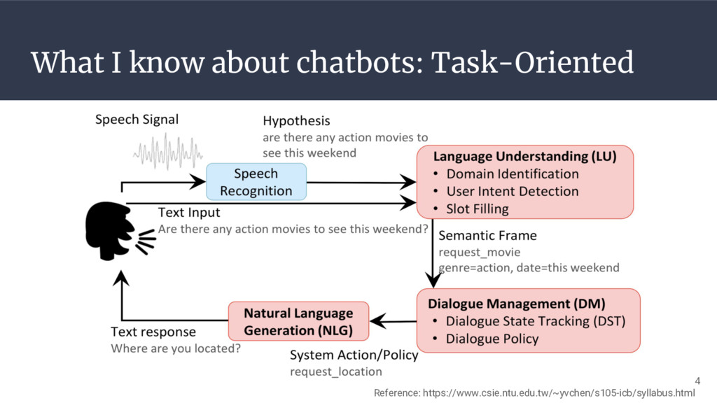 What I know about chatbots: Task-Oriented Refer...