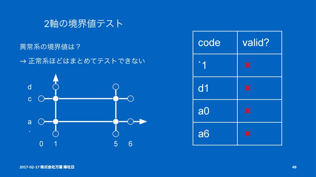 code valid? `1 ❌ d1 ❌ a0 ❌ a6 ❌ 2࣠ͷڥքςετ ҟৗܥͷڥ...