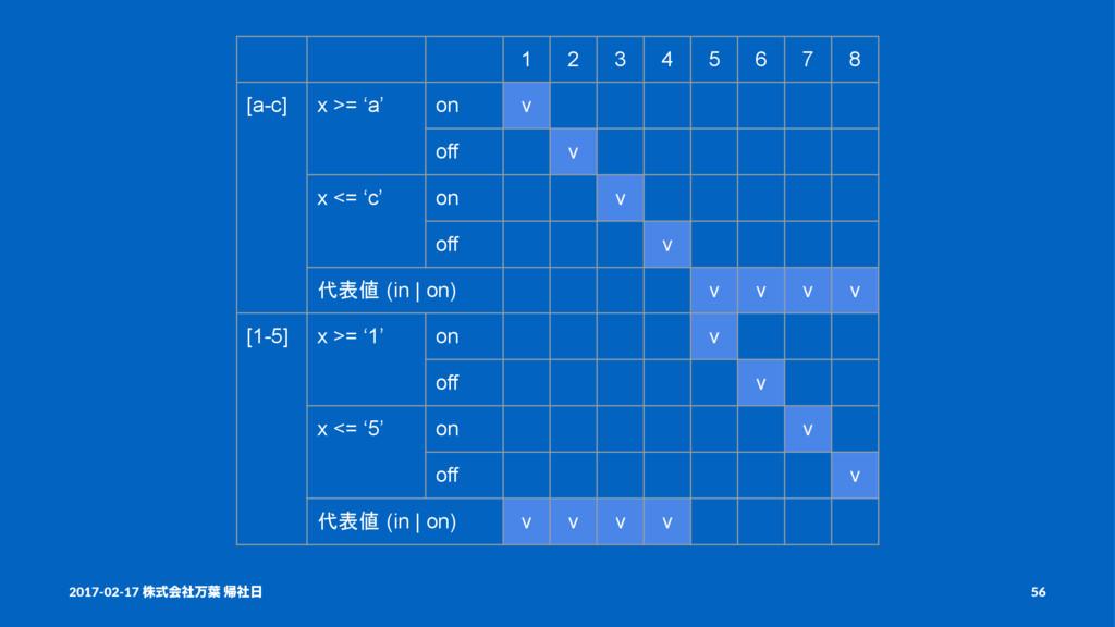 1 2 3 4 5 6 7 8 [a-c] x >= 'a' on v off v x <= ...