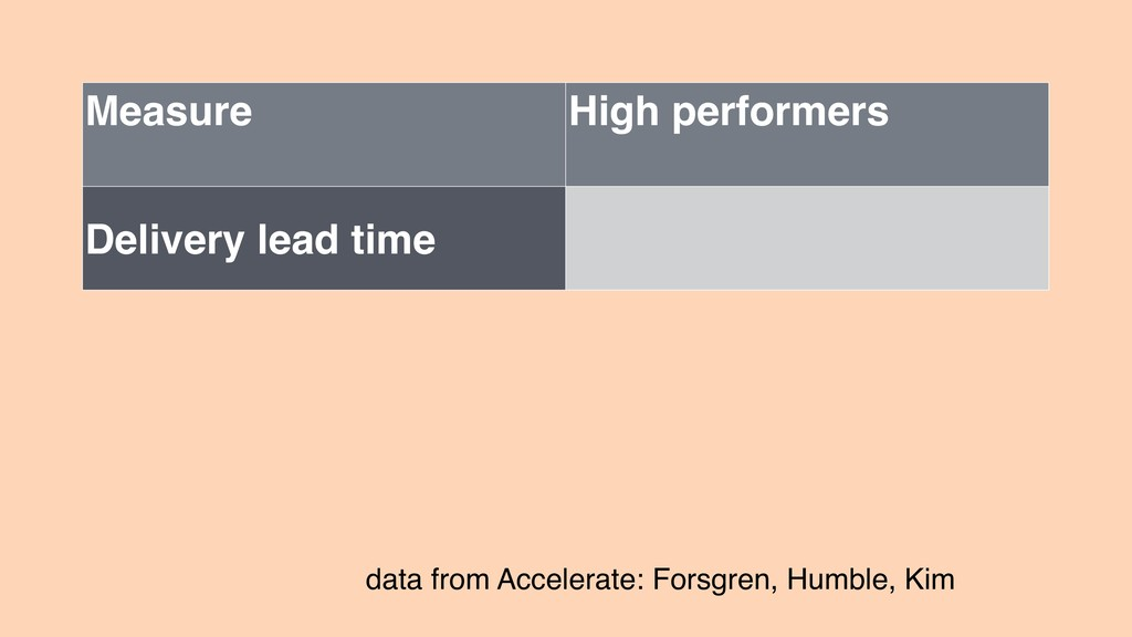 Measure High performers Delivery lead time data...