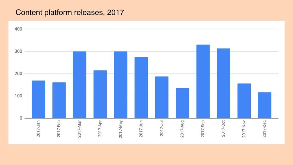 Content platform releases, 2017
