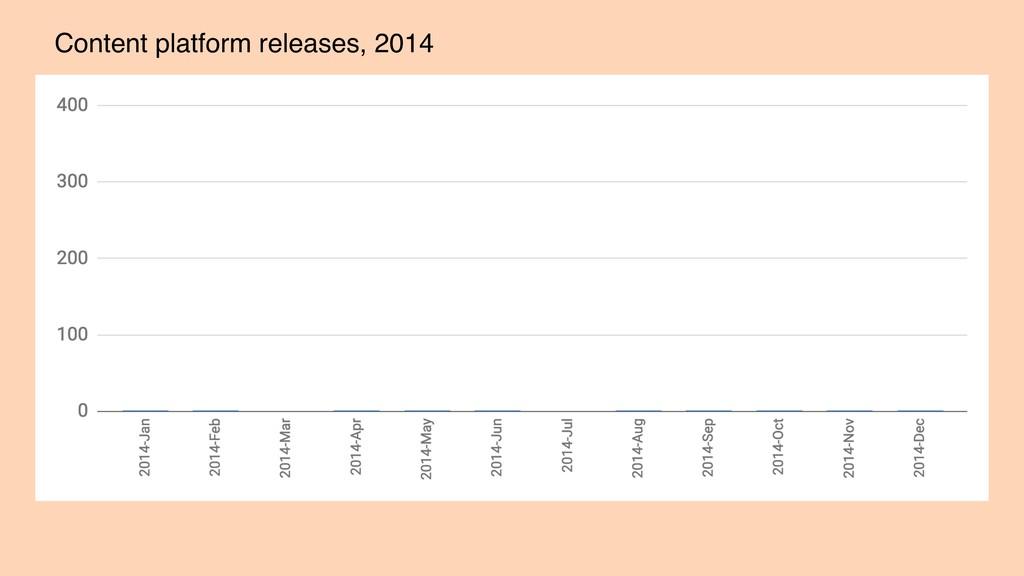 Content platform releases, 2014