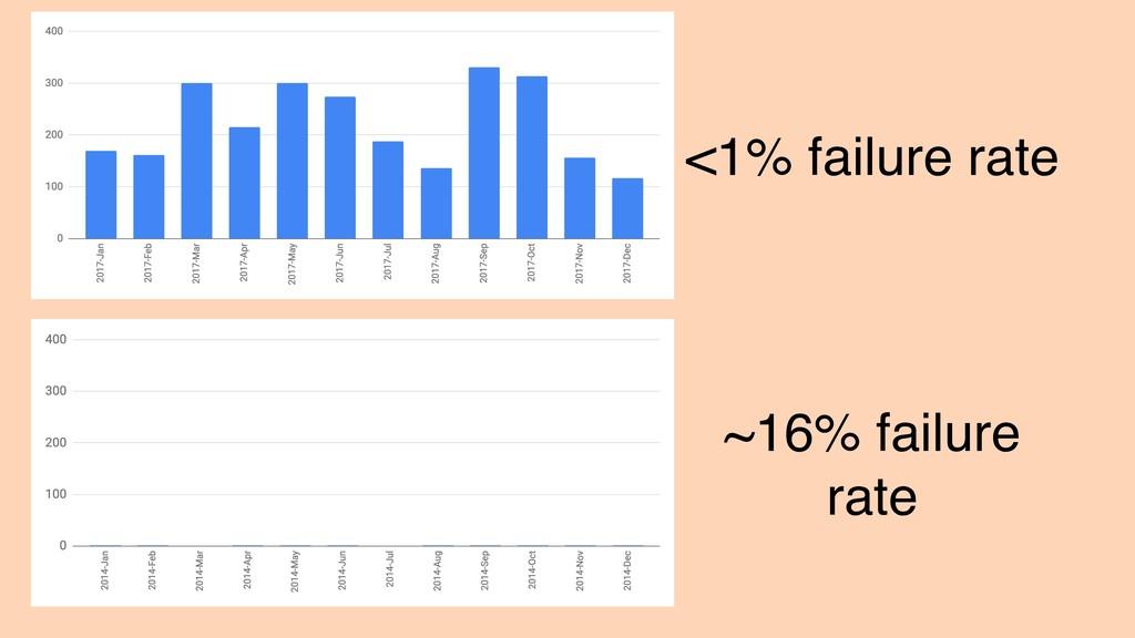 <1% failure rate ~16% failure rate