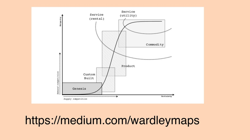 https://medium.com/wardleymaps