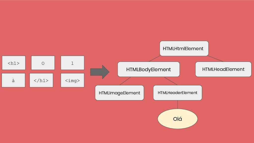 HTMLHtmlElement HTMLBodyElement HTMLHeaderEleme...