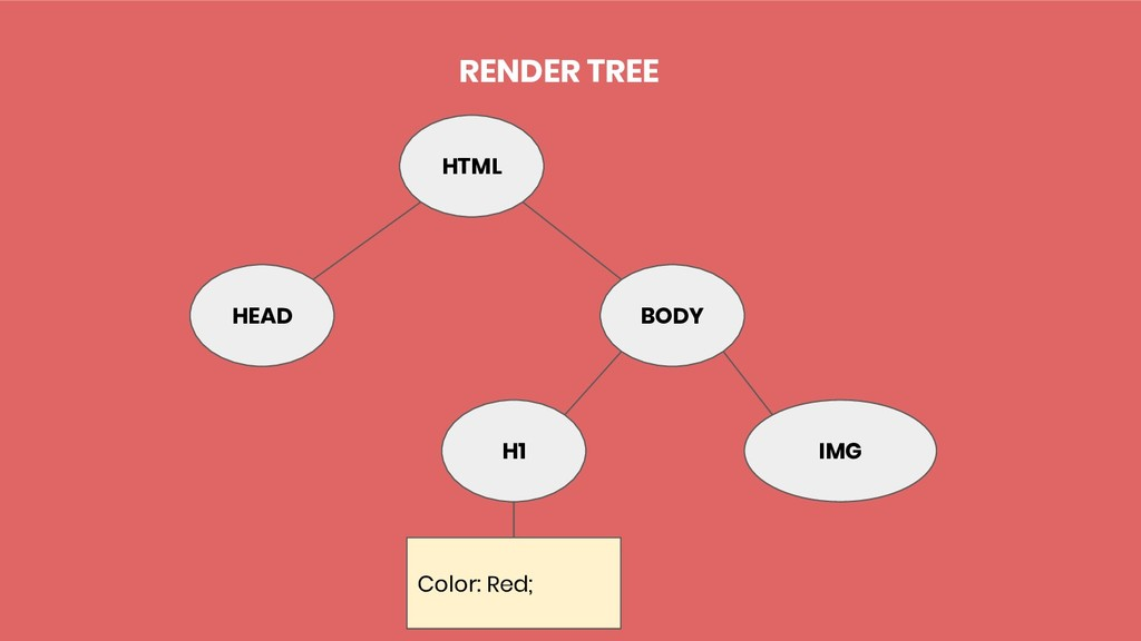 BODY IMG H1 Color: Red; HEAD HTML RENDER TREE