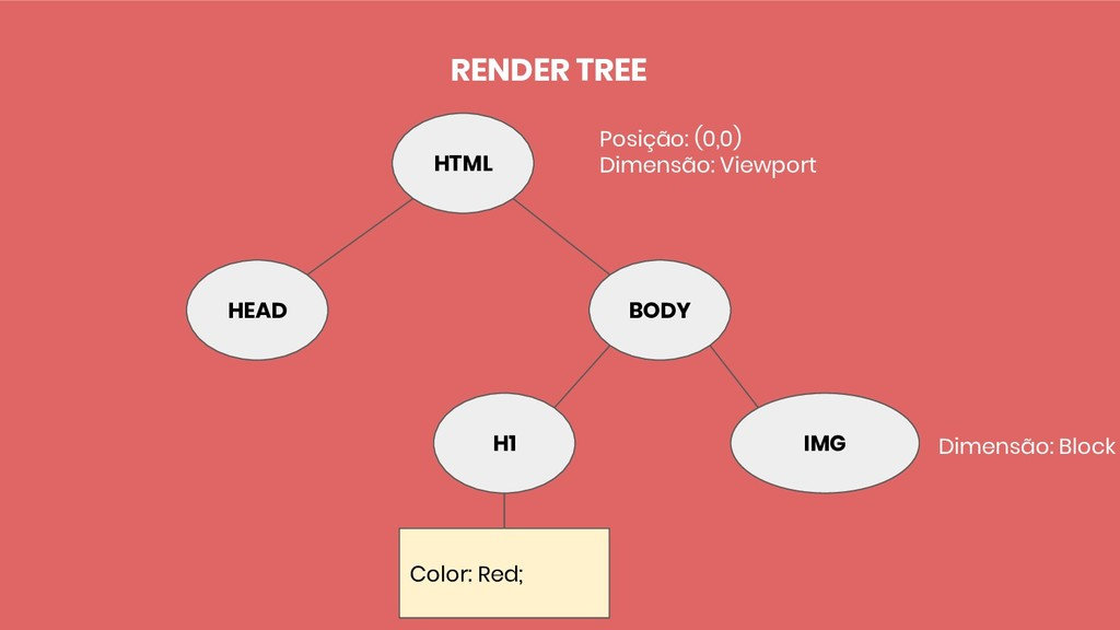 BODY IMG H1 Color: Red; HEAD HTML RENDER TREE P...