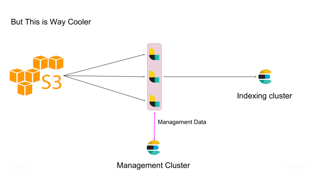 But This is Way Cooler Indexing cluster Managem...