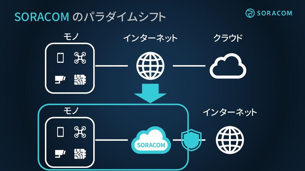 SORACOM のパラダイムシフト モノ インターネット クラウド モノ インターネット