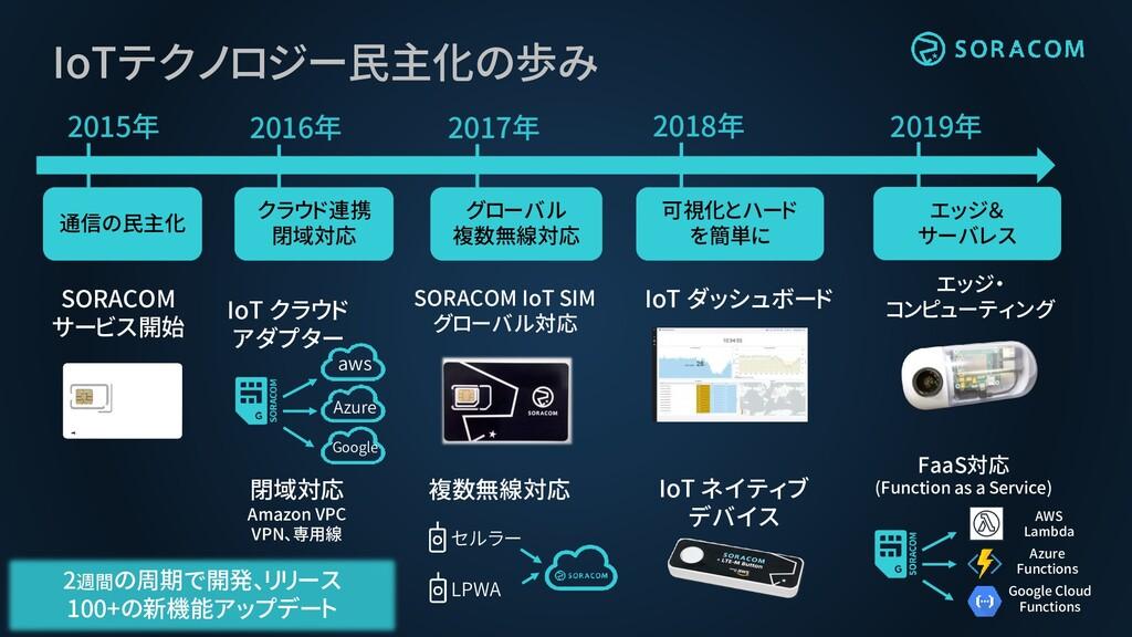 2015年 SORACOM サービス開始 IoTテクノロジー民主化の歩み 通信の民主化 201...