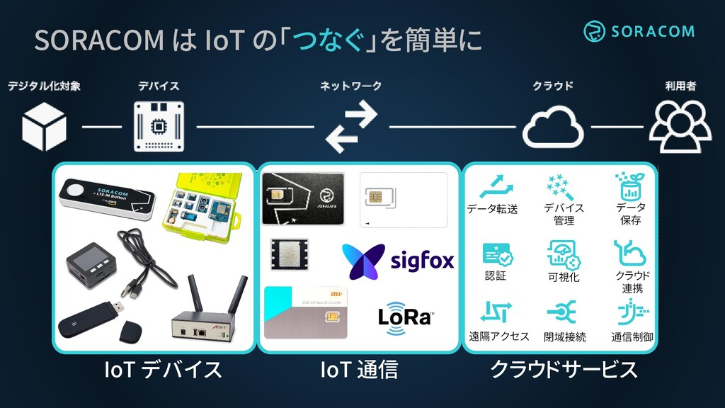 SORACOM は IoT の「つなぐ」を簡単に データ転送 デバイス 管理 データ 保存 ク...