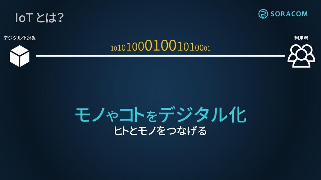 IoT とは? デジタル化対象 利用者 モノやコトをデジタル化 ヒトとモノをつなげる 1010...