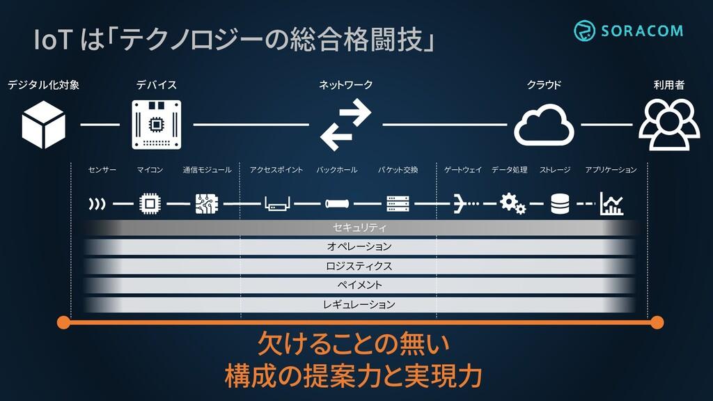 IoT は「テクノロジーの総合格闘技」 デジタル化対象 デバイス ネットワーク クラウド 利用...