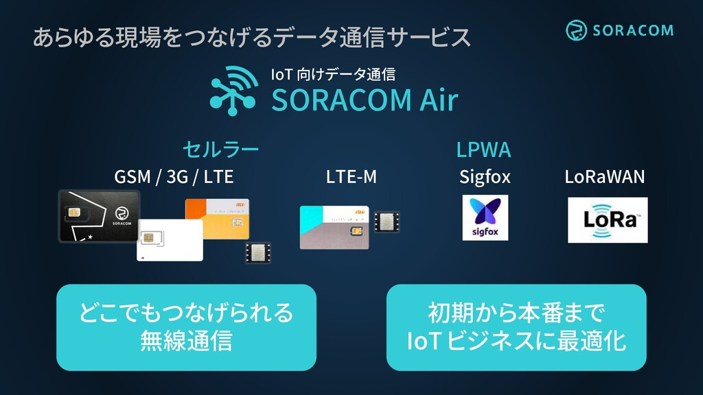 あらゆる現場をつなげるデータ通信サービス IoT 向けデータ通信 SORACOM Air セル...