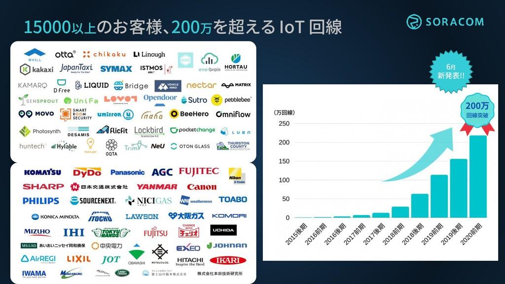 15000以上のお客様、200万を超える IoT 回線 6月 新発表!!