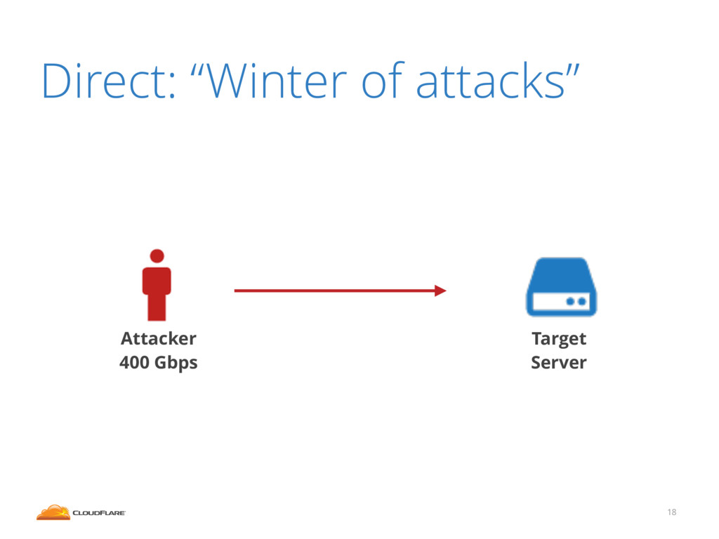 "18 Direct: ""Winter of attacks"" Target Server At..."