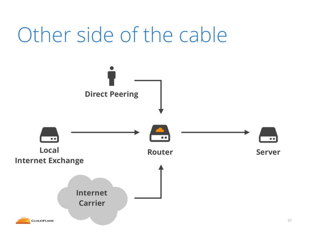 31 Other side of the cable Internet Carrier Dir...