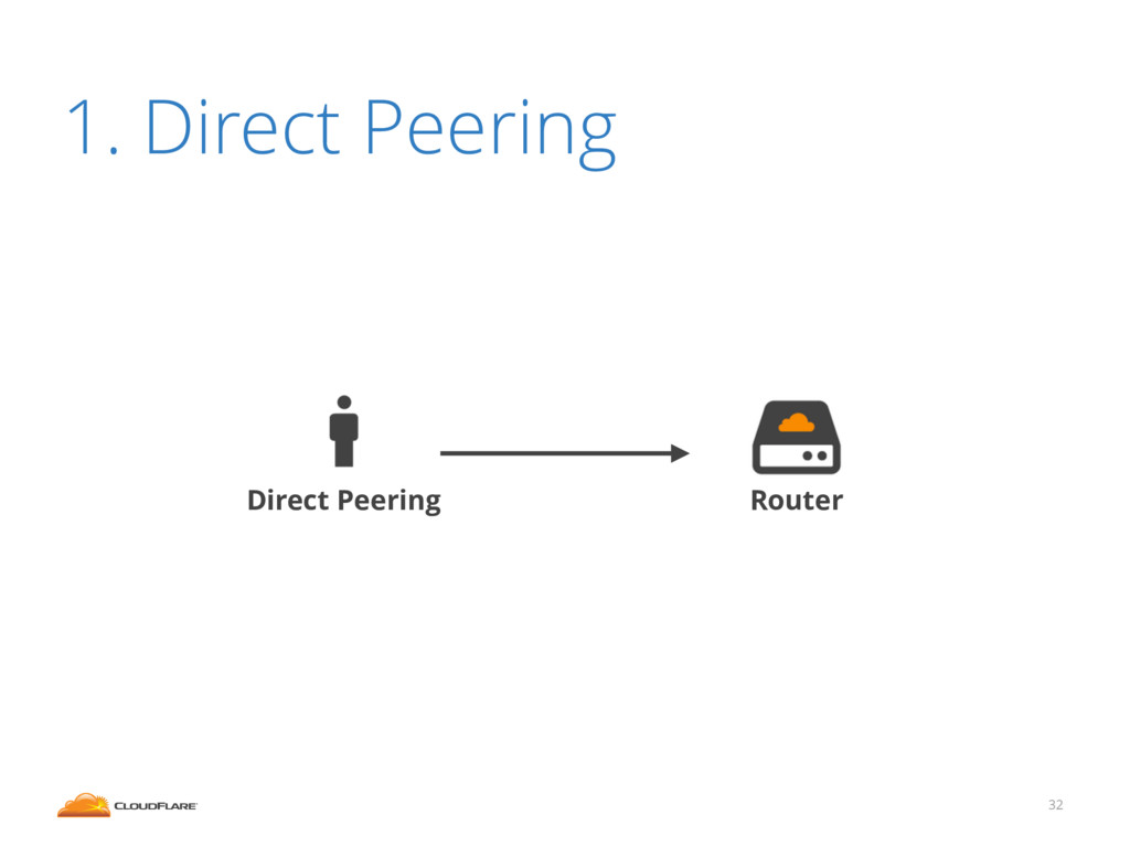 32 1. Direct Peering Router Direct Peering