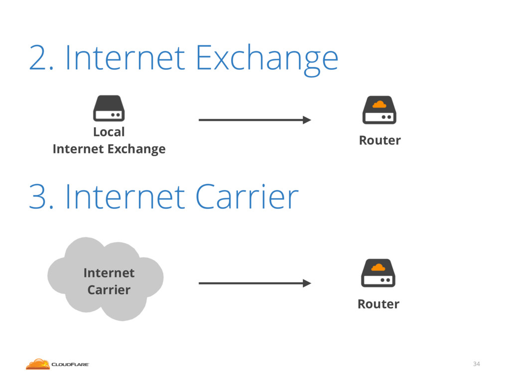 2. Internet Exchange 3. Internet Carrier 34 Int...