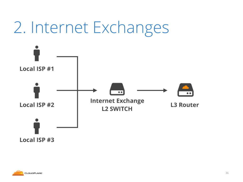 36 2. Internet Exchanges L3 Router Internet Exc...