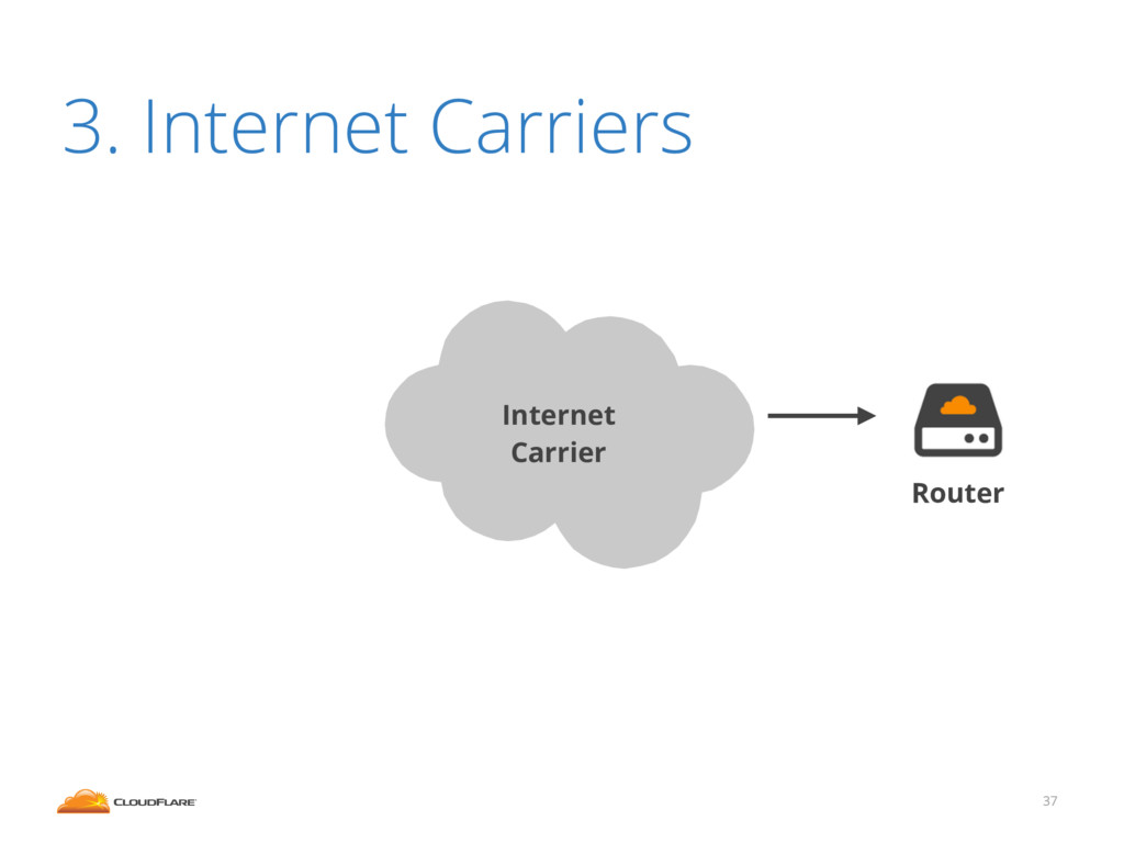 37 3. Internet Carriers Router Internet Carrier