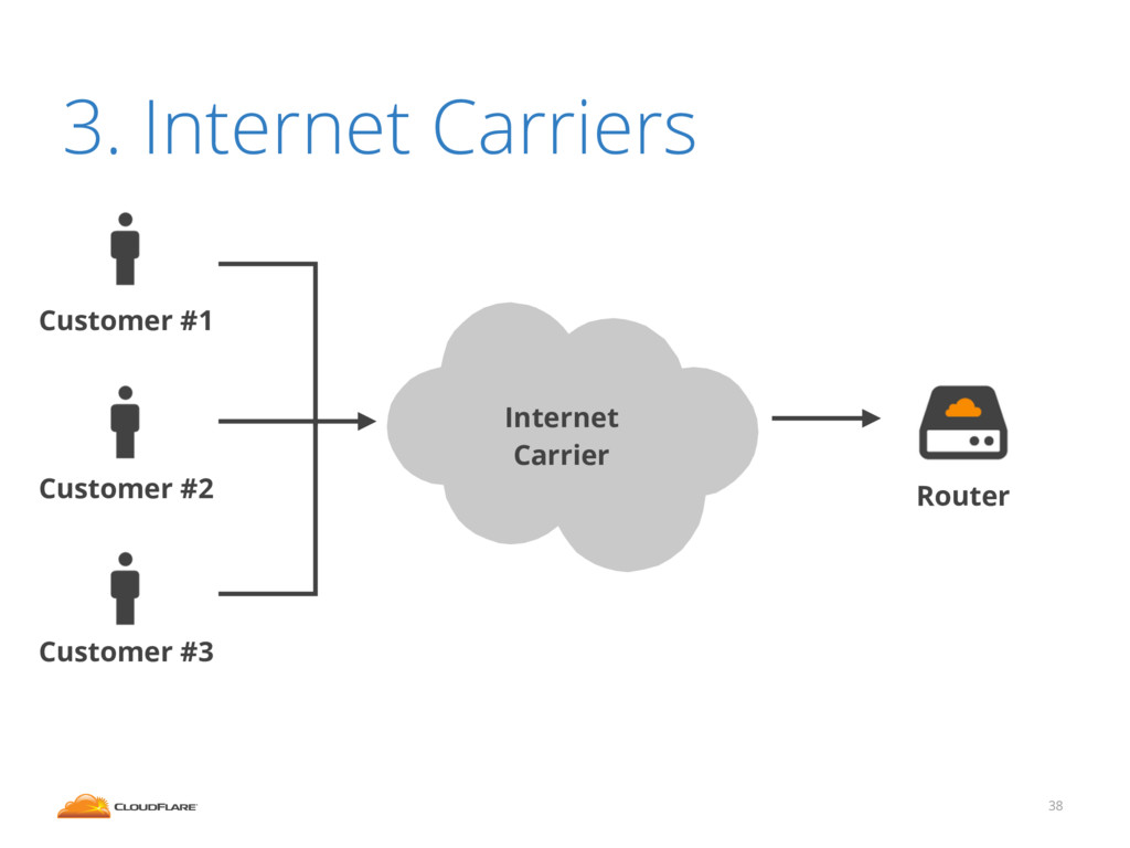38 3. Internet Carriers Router Internet Carrier...