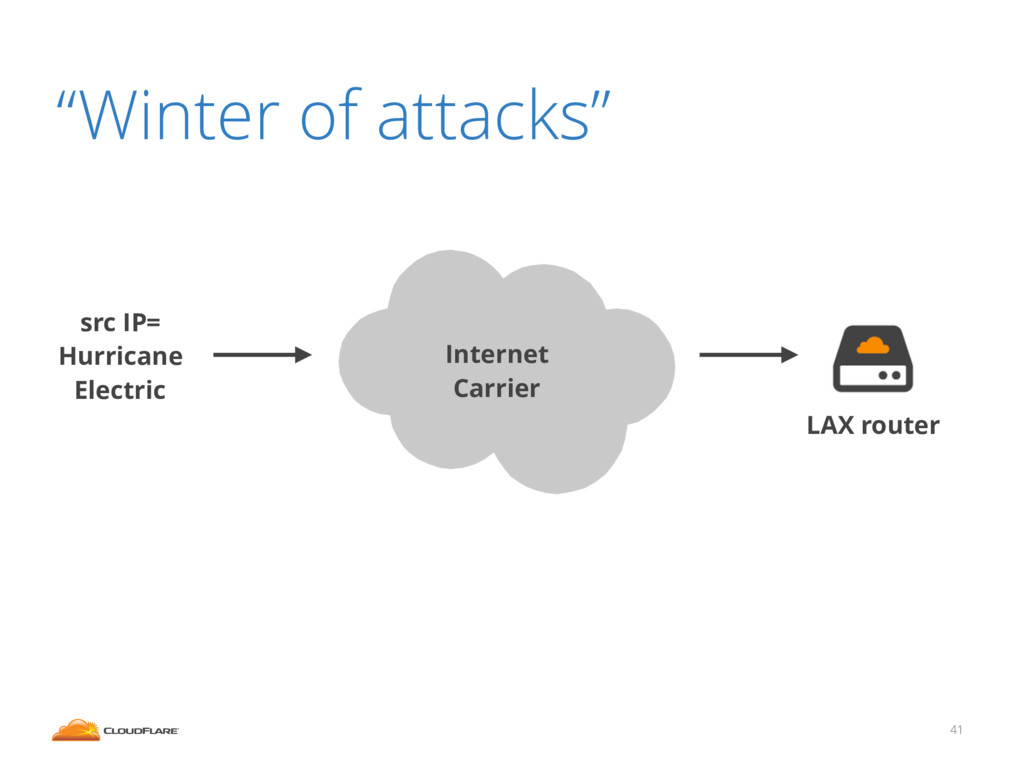 "41 ""Winter of attacks"" src IP= Hurricane Electr..."