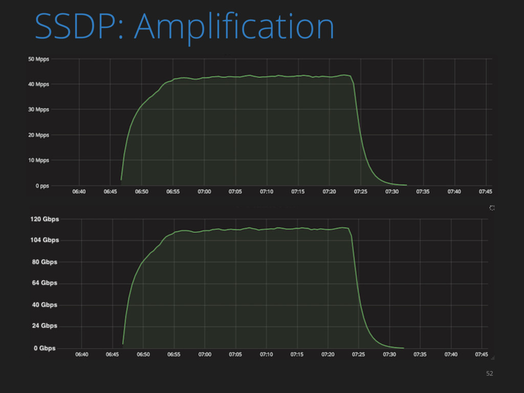 52 SSDP: Amplification