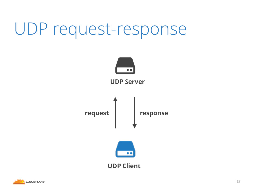 UDP request-response 53 UDP Server UDP Client r...
