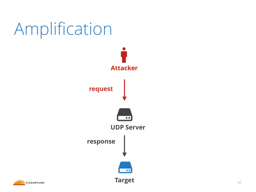 Amplification 54 Attacker Target UDP Server requ...