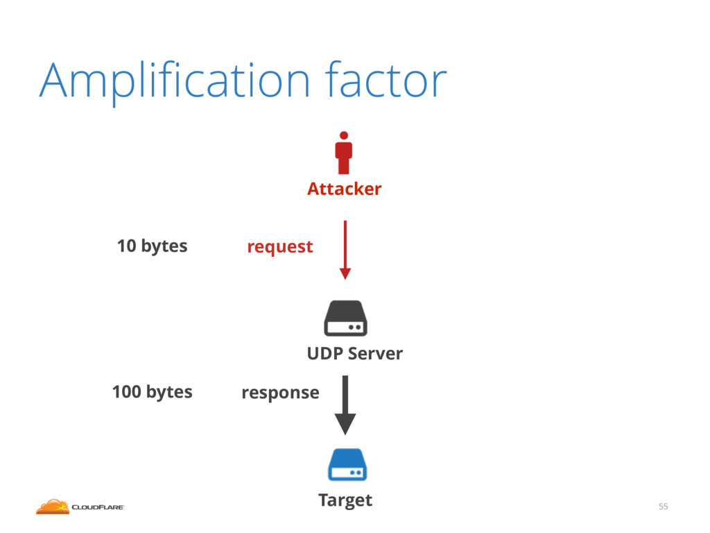 Amplification factor 55 Attacker Target UDP Serv...