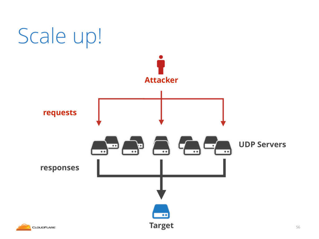 Scale up! 56 Attacker Target UDP Servers reques...