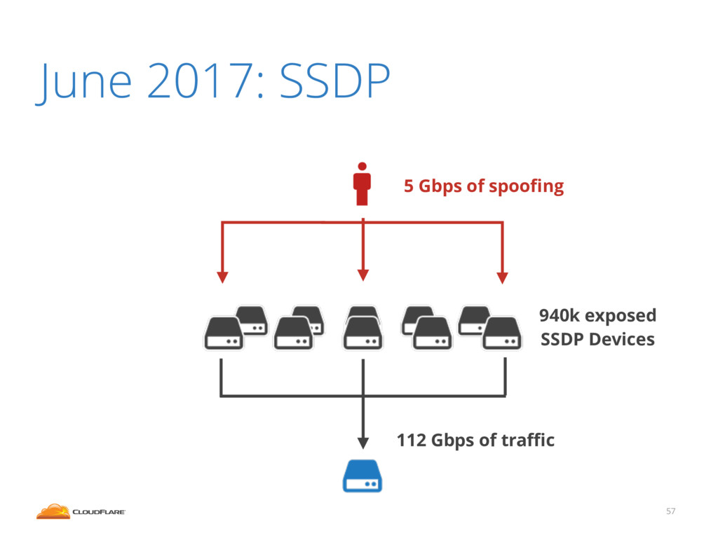June 2017: SSDP 57 112 Gbps of traffic 5 Gbps of ...