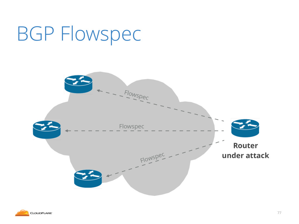 77 Router under attack Flowspec Flowspec Flowsp...