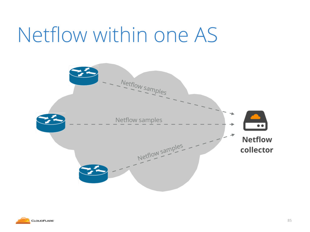 85 Netflow within one AS Netflow collector Netflow...