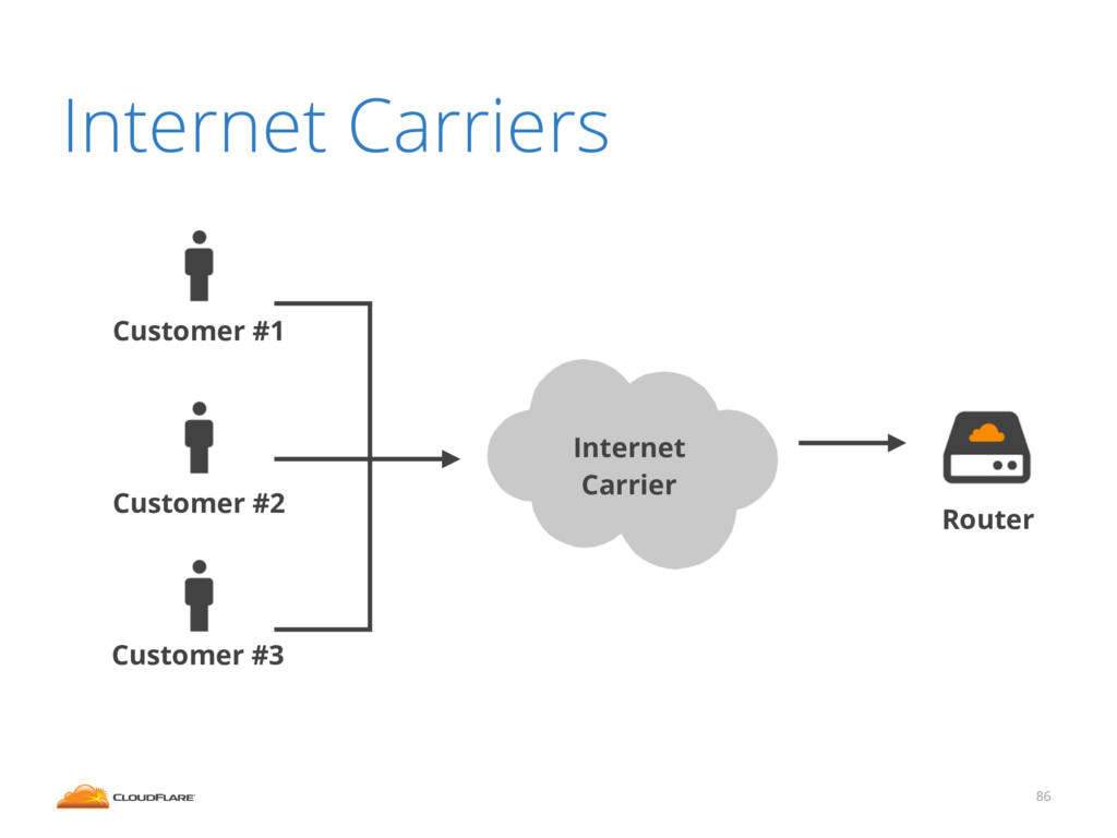 86 Router Internet Carrier Customer #1 Customer...