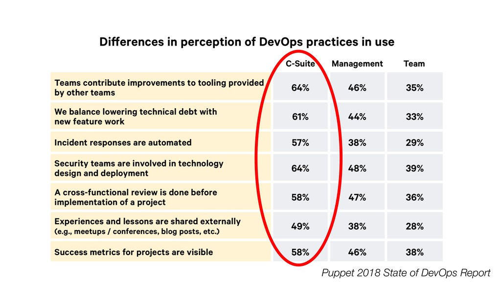 Puppet 2018 State of DevOps Report