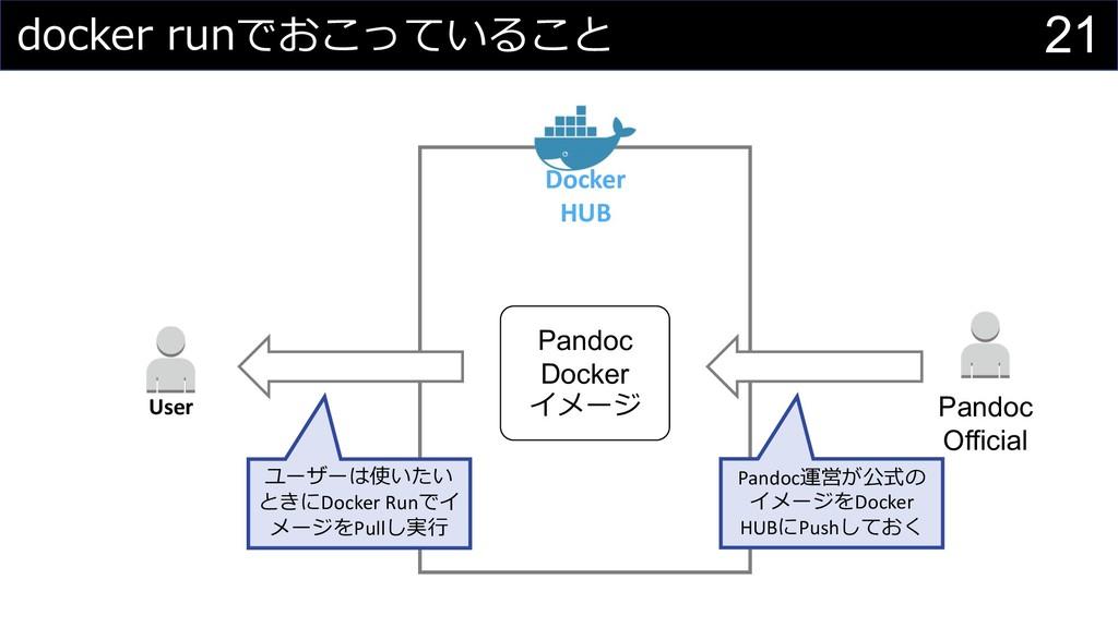 21 Docker HUB User Pandoc Official Pandoc Docke...