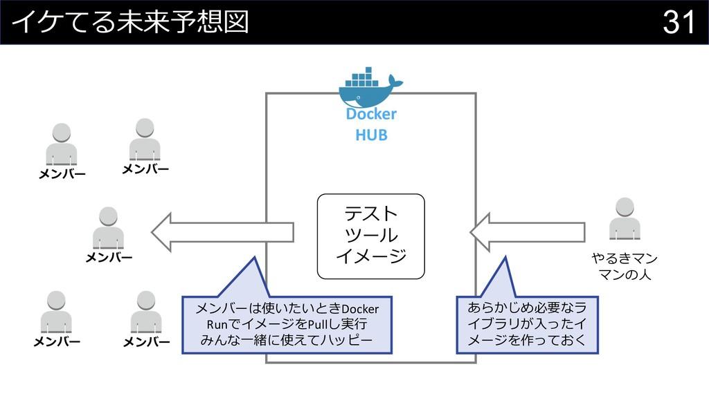 "31 ;459: Docker HUB  (- (-. ""# !,..."