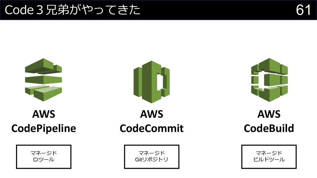 61    AWS CodeCommit AWS CodePipelin...