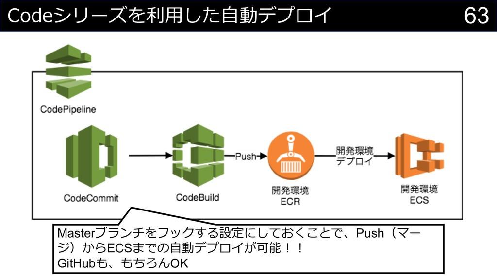 63 Master C Push ECS GitHub OK