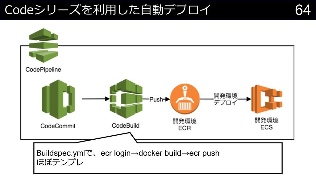 64  Buildspec.yml ecr login...