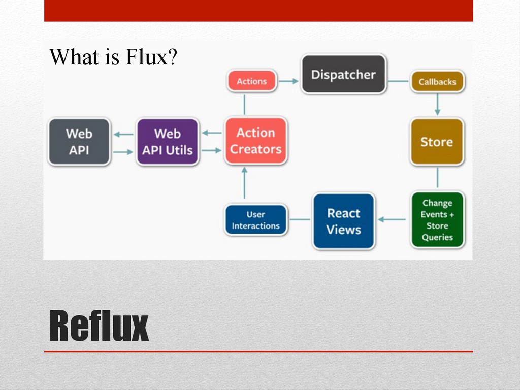 Reflux What is Flux?