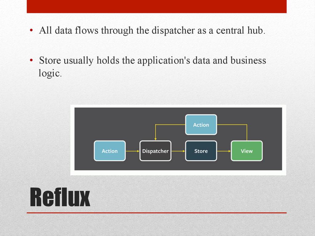 Reflux • All data flows through the dispatcher...