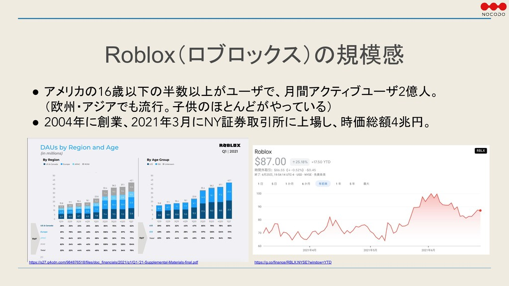 Roblox(ロブロックス)の規模感 ● アメリカの16歳以下の半数以上がユーザで、月間アクテ...