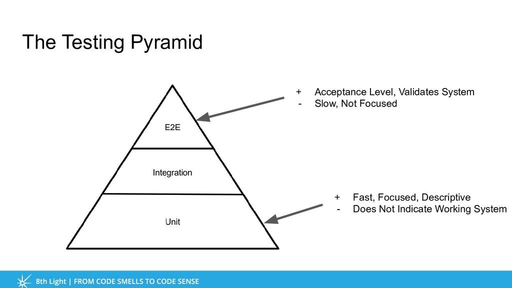 The Testing Pyramid + Fast, Focused, Descriptiv...