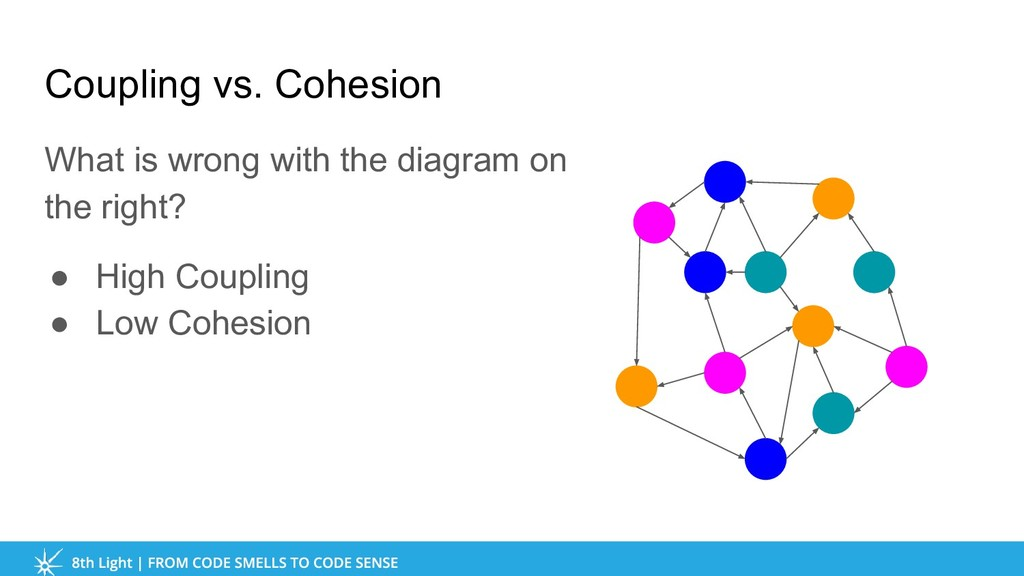 Coupling vs. Cohesion What is wrong with the di...