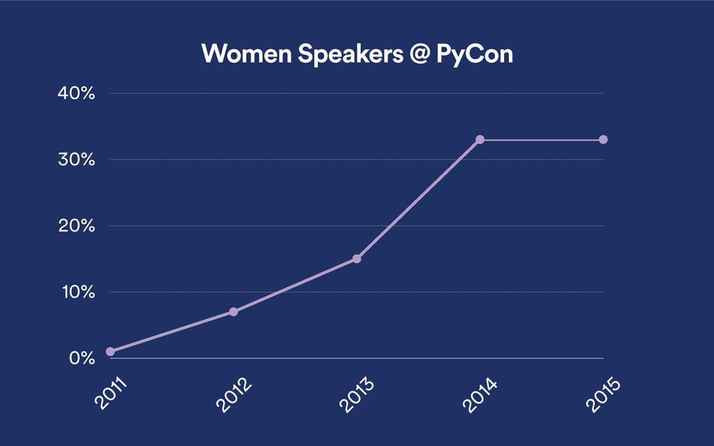 0% 10% 20% 30% 40% 2011 2012 2013 2014 2015 Wom...