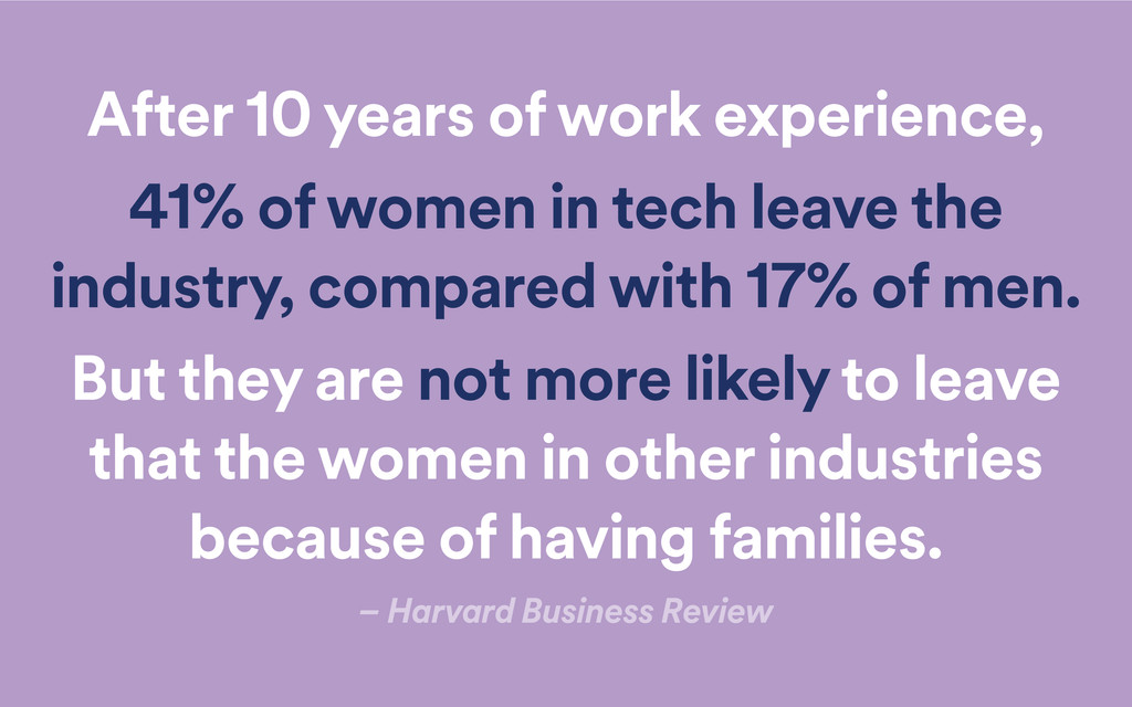 After 10 years of work experience, 41% of women...